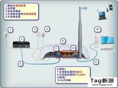 无线路由器的设置与WIFI密码更改和隐藏