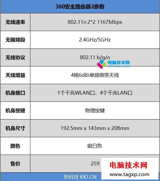 360安全路由器2怎样?360安全路由器2评测_www.DNjIsHU.com