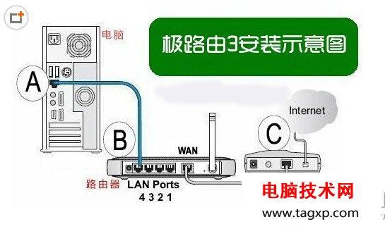 极路由3安装设置教程图解