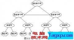 互联网的架构