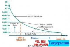 当WiFi接入密度过高的环境下,怎样优化Wi-Fi性能