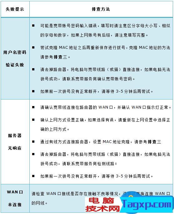 PPPoE连接路由器设置好之后无法上网 路由器设置PPPOE拨号后连接不上网