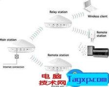 TP-link无线路由器设置WDS桥接技巧