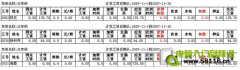 EXCEL制作员工个人当月信息表