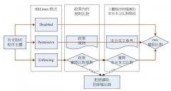 SELinux基本概念详解