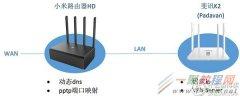 小米路由器HD硬盘资源的远程访问设置