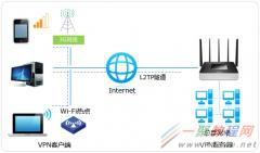 tplink[WVR系列] L2TP VPN配置指南