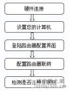 磊科NR205P安装指南