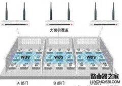 磊科无线路由器桥接方法