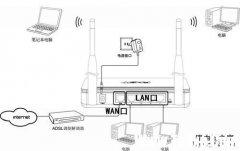 fast无线路由器设置图文教程