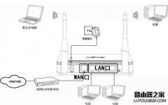 fast无线路由器设置方法 FAST FW300R无线路由器设置