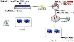 飞星鱼VE1220和华为AR1220-s建立IPSEC VPN配置教程