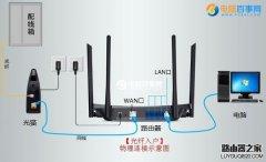 光纤路由器怎么安装 光纤路