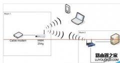 怎么设置路由器桥接延长wifi信号