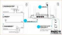 用手机如何设置无线路由器上网?
