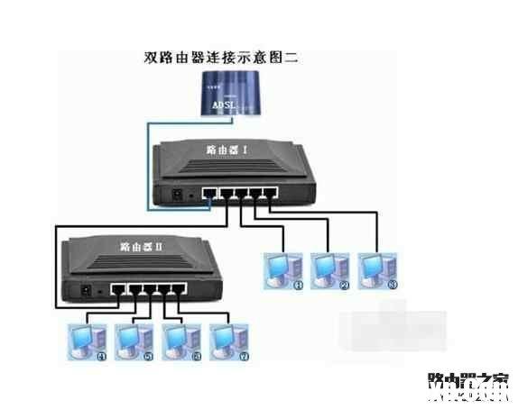 一根网线怎么连接两个无线路由器