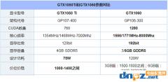 显卡是4G的1050TI好还是3G的1060好