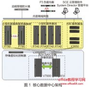 虚拟化降低数据中心存储系统运维复杂度